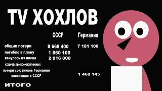 Потери военнослужащих СССР и Германии в период Великой Отечественной войны