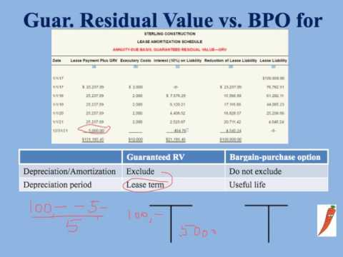 Guaranteed Residual Value vs. Bargain Purchase Option for Lessee