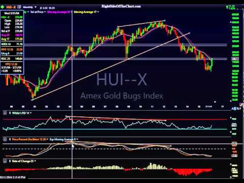 $HUI Gold Mining Sector Analysis
