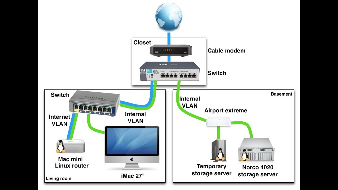 Home Networking Options For Your Home Network | Home Network Design on home electrical wiring diagrams, home audio design, house design, home lan design, outside plant design, new pc design, home theater media center pc, cable design, home design styles, router design, home wireless design, camera design,