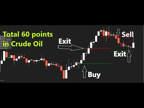 Crude Oil Trading Method || Intraday Trading || Live