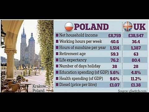 GCSE Geography Poland to UK - Immigration Case Study