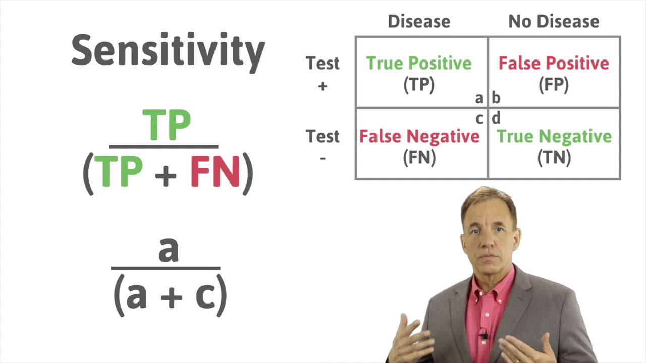 Medical Statistics: Calculating Sensitivity and Specificity using a 2x2  table