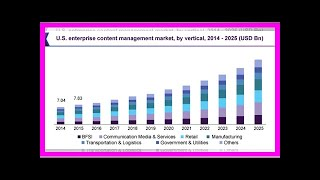 Breaking News | Web Content Management Market - Global Structure, Size, Trends, Analysis and Outloo