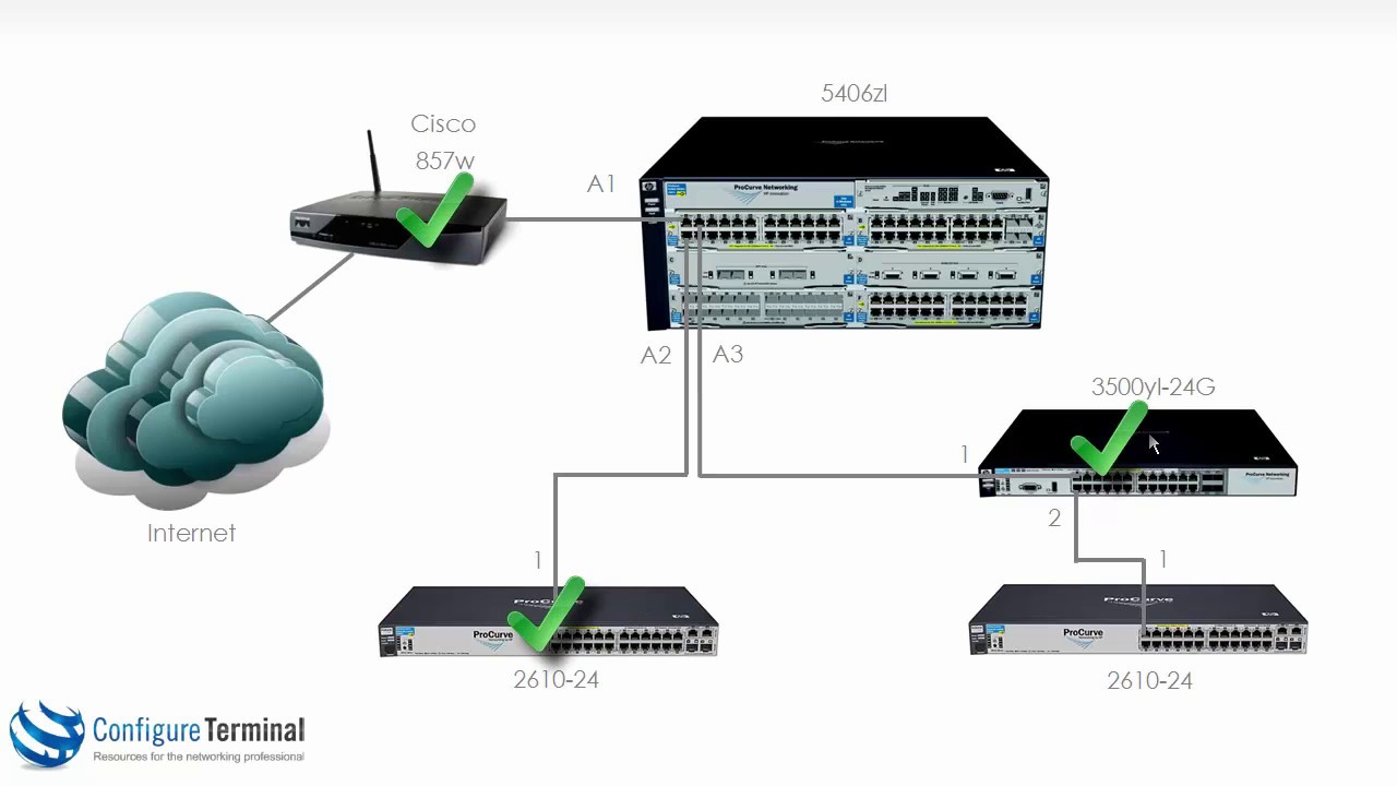 aruba hpe networking part 2 procurve provision aruba switch setup part 2 [ 1280 x 720 Pixel ]