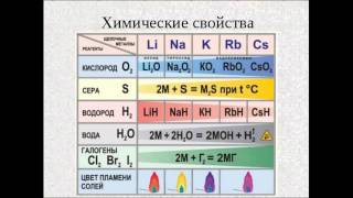 Щелочные металлы. Химия 9 класс.