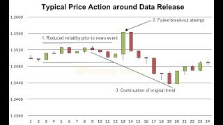 Trading with the Economics Calendar