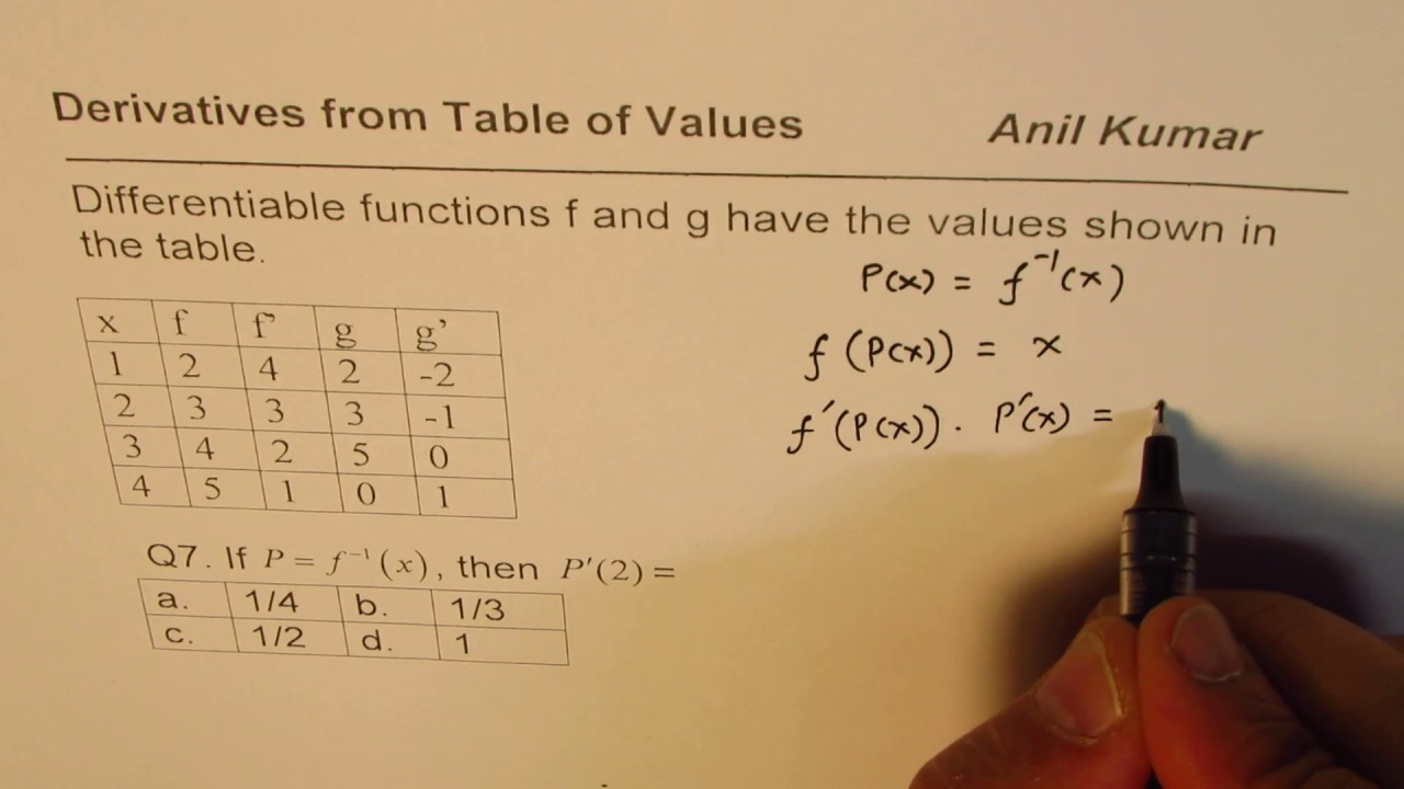 7 Derivative from Inverse Function Multiple Choice AP Calculus