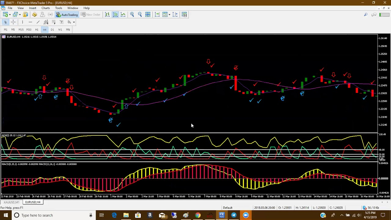 Adx Macd Duo Indicator For Mt4 And Mt5 Youtube