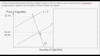 Demand & Supply Curves with an Excise Tab (Example, Texarkana Cigarettes - Intro to Microeconomics)