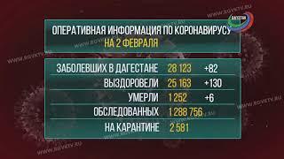 В Дагестане коронавирус подтвердился ещё у 82 человек