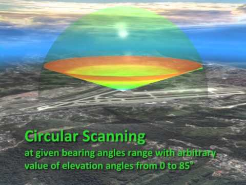 High technology with 3D lidar