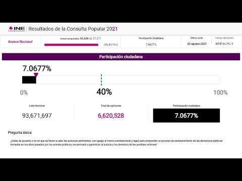 Cómputos de la Consulta Popular 2021