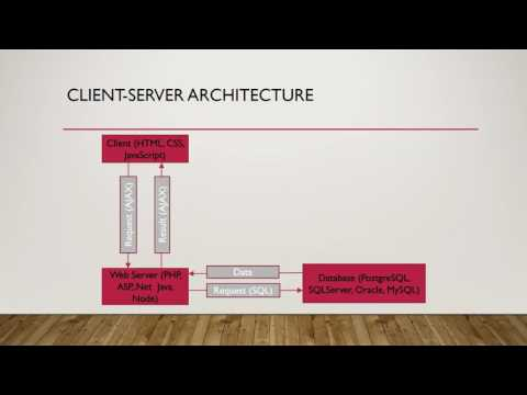 Client Server Architecture for Web GIS