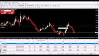 W Co Inwestować -  Forex Signals