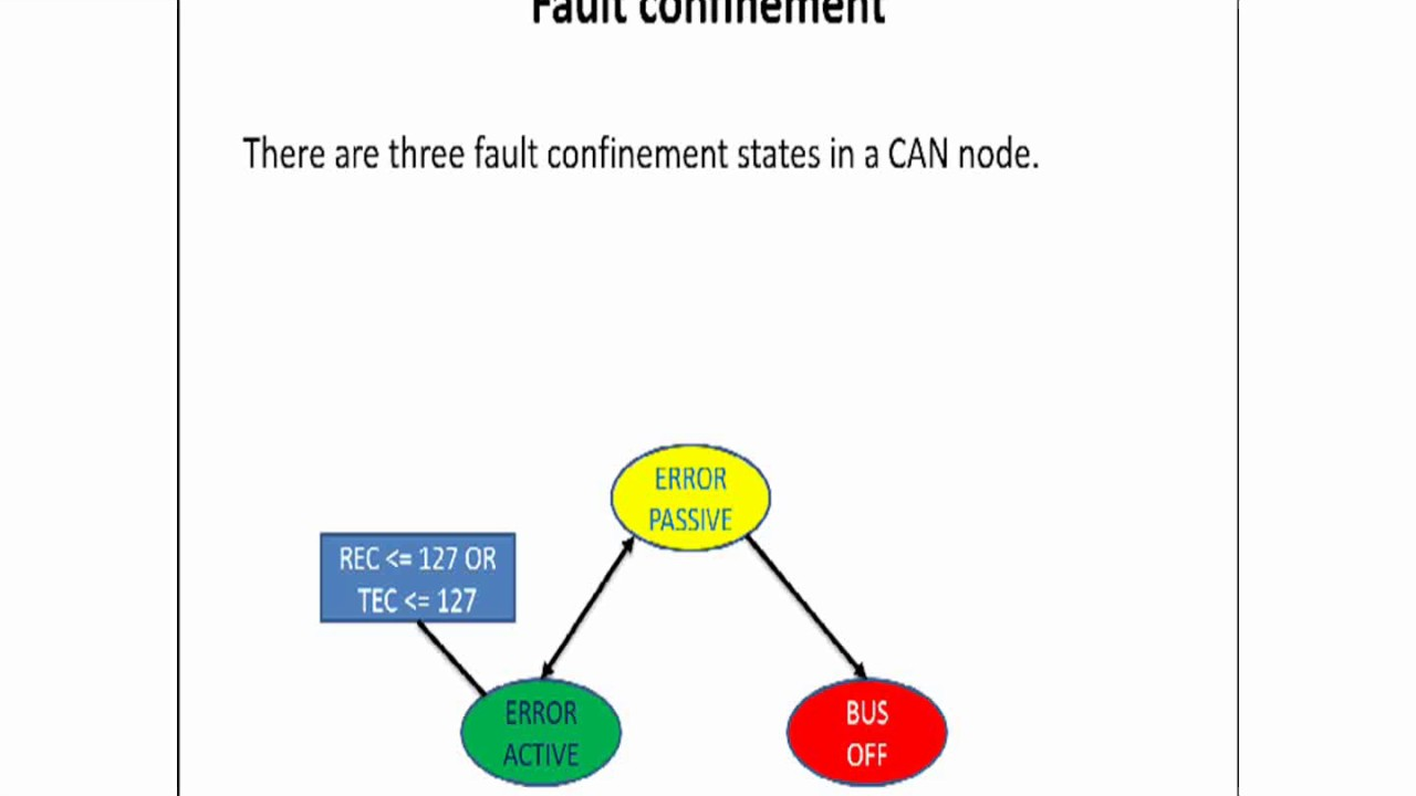 medium resolution of can bus node state diagram wiring diagram used can bus node state diagram
