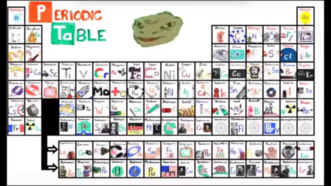 Yee dinosaur sings the new periodic table song first version yee dinosaur sings the new periodic table song first version gamestrikefo Image collections