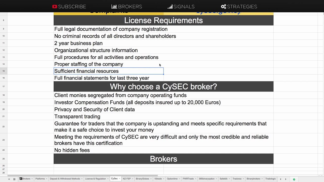 Cysec binary options brokers