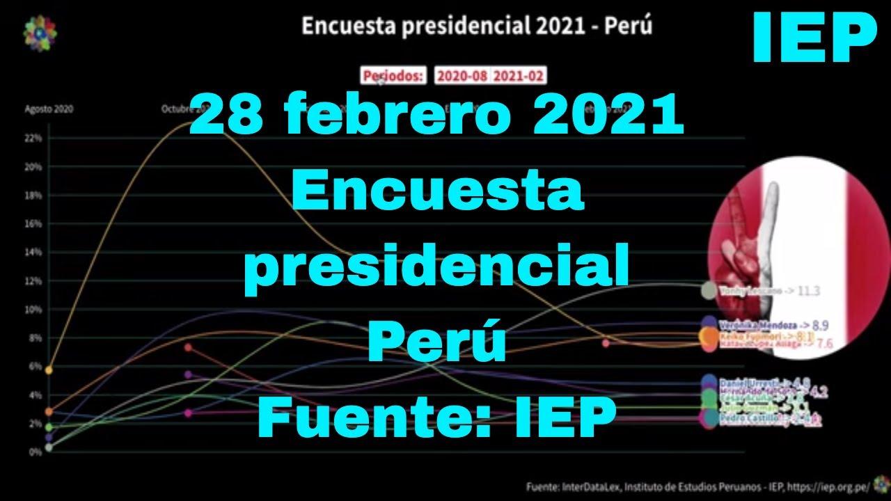 Encuesta presidencial 2021 Perú