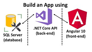 Learn Angular 10, .NET C๐re Web API & SQL Server by Creating a Web Application from Scratch