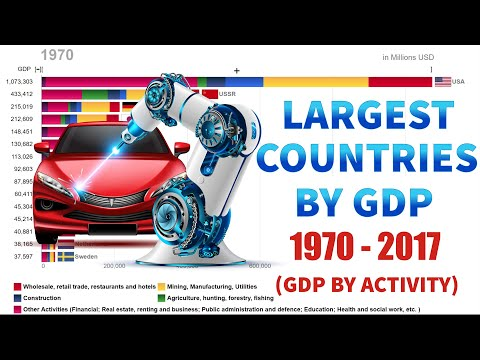 Top 15 Largest Countries By GDP And Their GDP Components By Economic Activity  (1970-2017)