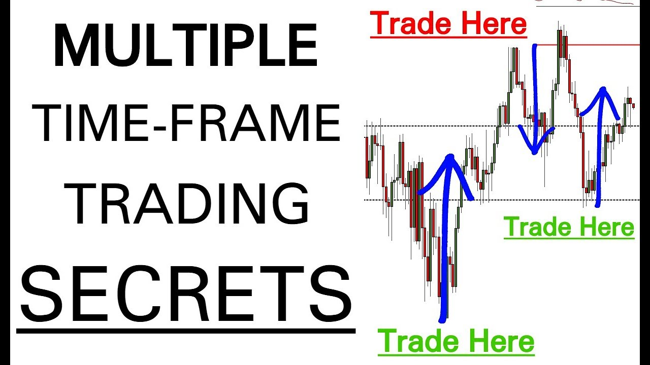 Forex trading with multiple time frames