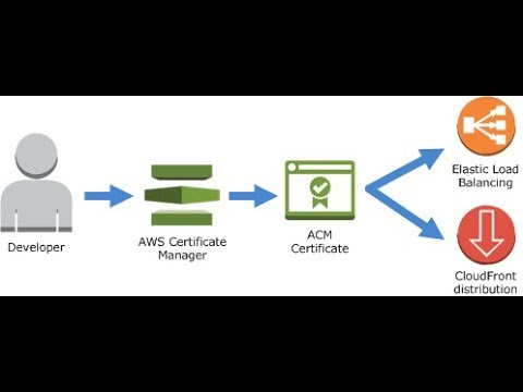 Amazon Certificate Manager With Elastic Load Balancer | Nginx HTTP to HTTPS  Redirect