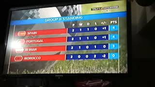 Group B FIFA worldcup standing