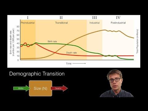 Human Population Dynamics