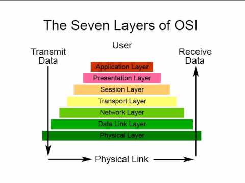 Computer Networking Tutorial - 4 - OSI Model Physical Layer - YouTube