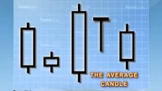 Understanding Japanese Candlesticks, Forex Chart