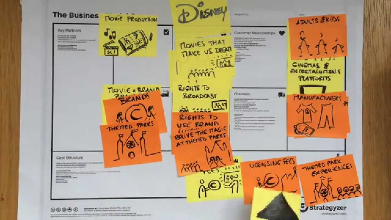 Disney S Business Model A Scalable Dream Factory