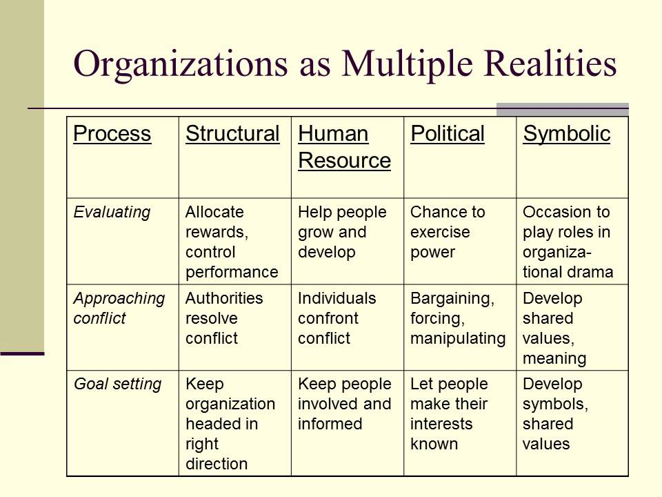 reframing organizations chapter 3 Reframing organizations : artistry, choice, and leadership responsibility  making sense of organizationschapter 1  the structural framechapter 3.