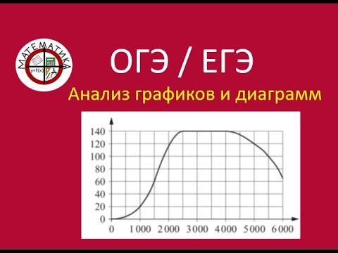 курсы ЕГЭ/ профиль. 2.1 . Чтение графиков и диаграмм.