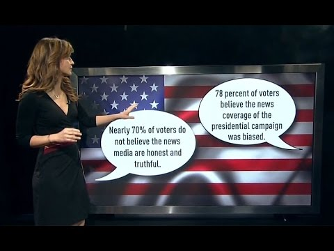 Majority of Americans don't think the mainstream media is truthful