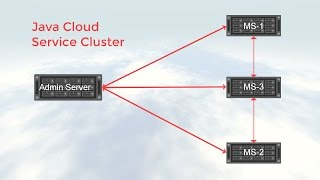 Scaling an Oracle Java Cloud Service Instance Cluster video thumbnail