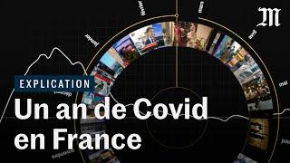 Un an de Covid-19 en France : le résumé vidéo
