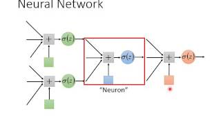 ML Lecture 6: Brief Introduction of Deep Learning thumbnail