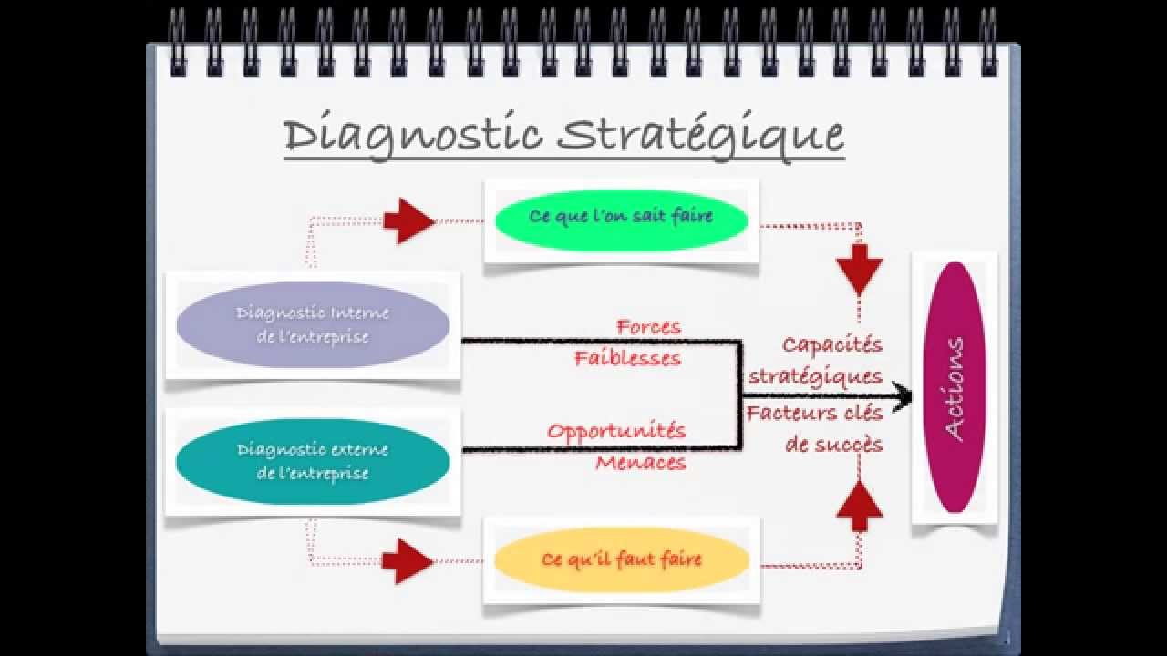 Diagnostic Strat 233 Gique Youtube
