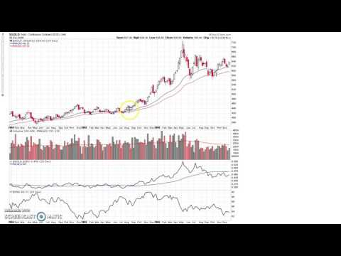 Impact Of A Rising U.S. Dollar on Gold and Other Markets