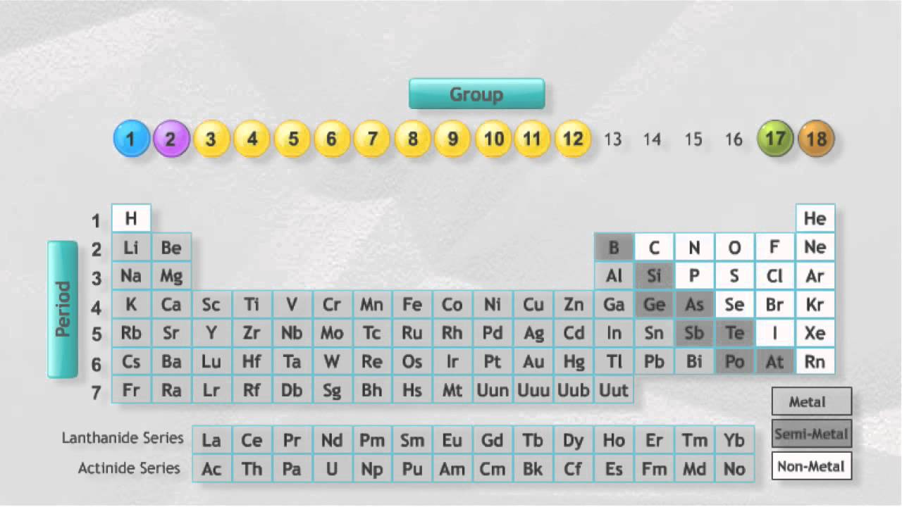 Groups and periods in the periodic table youtube groups and periods in the periodic table urtaz Images