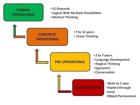 Piaget Theory of Cognitive Development Part-II