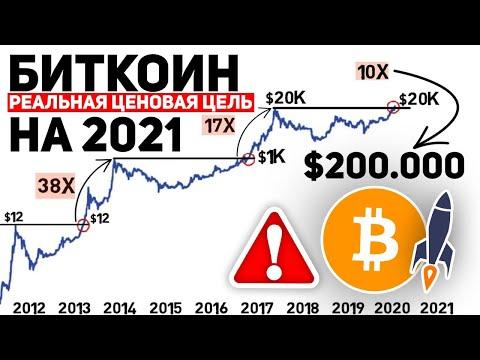 БИТКОИН ЭТО САМЫЙ РЕАЛЬНЫЙ ПРОГНОЗ НА 2021 ГОД - 100.000$ УЖЕ СКОРО!?   Биткоин Прогноз Новости BTC
