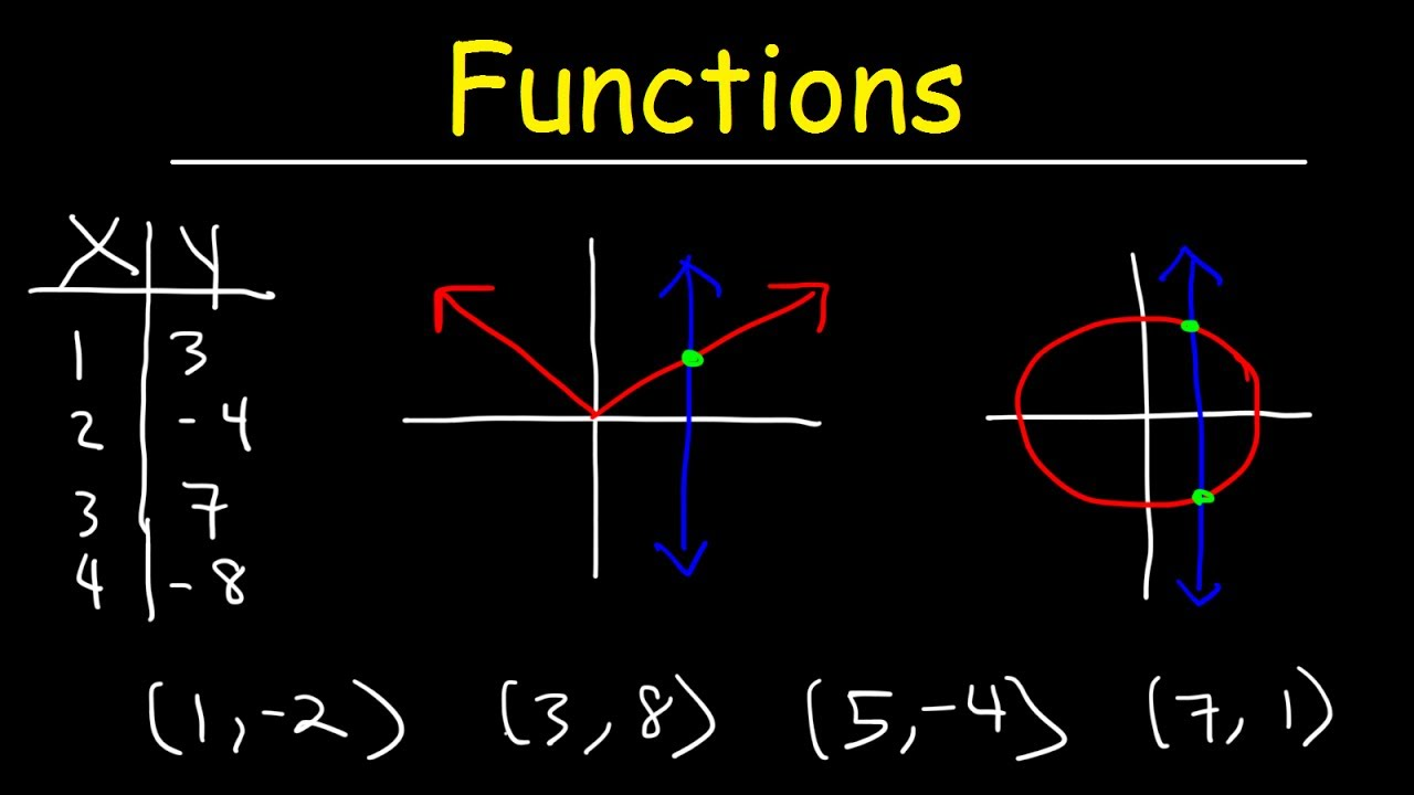 Functions  Vertical Line Test  Ordered Pairs  Tables