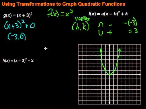 Using Transformations To Graph Quadratic Functions Youtube
