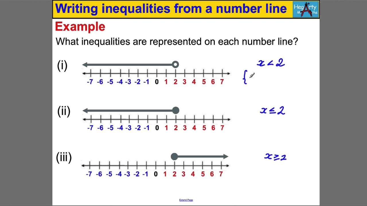 writing inequalities from number line 328 chapter 8 inequalities state standards ma6a32 s 81 writing and graphing inequalities how can you use a number line to represent solutions of an inequality work with a partner.