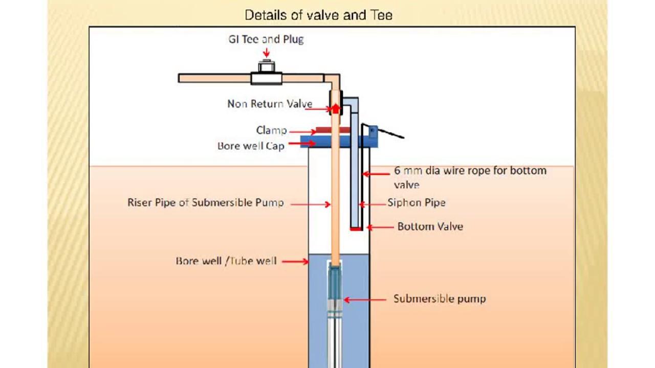 Spd Nl R besides Csiro likewise B Roof also Rainwater Harvesting additionally . on water harvesting diagram