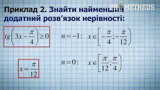 ЗНО Математика ( Алгебра ) Тригонометричні нерівності
