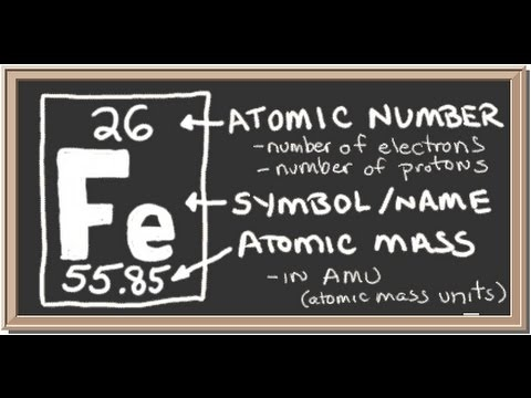 Atomic Number of Iron in the Quran - A Great Miracle of the God