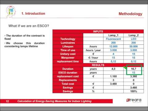Calculation of energy saving measures for indoor lighting